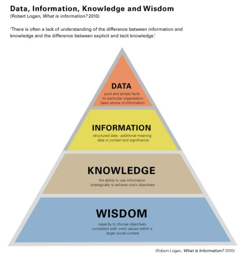 Information-wisdom22w