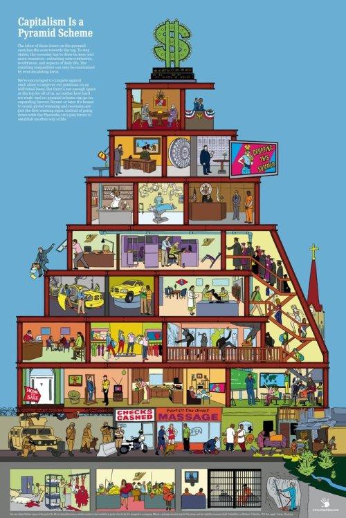 Capitalism_as_pyramid