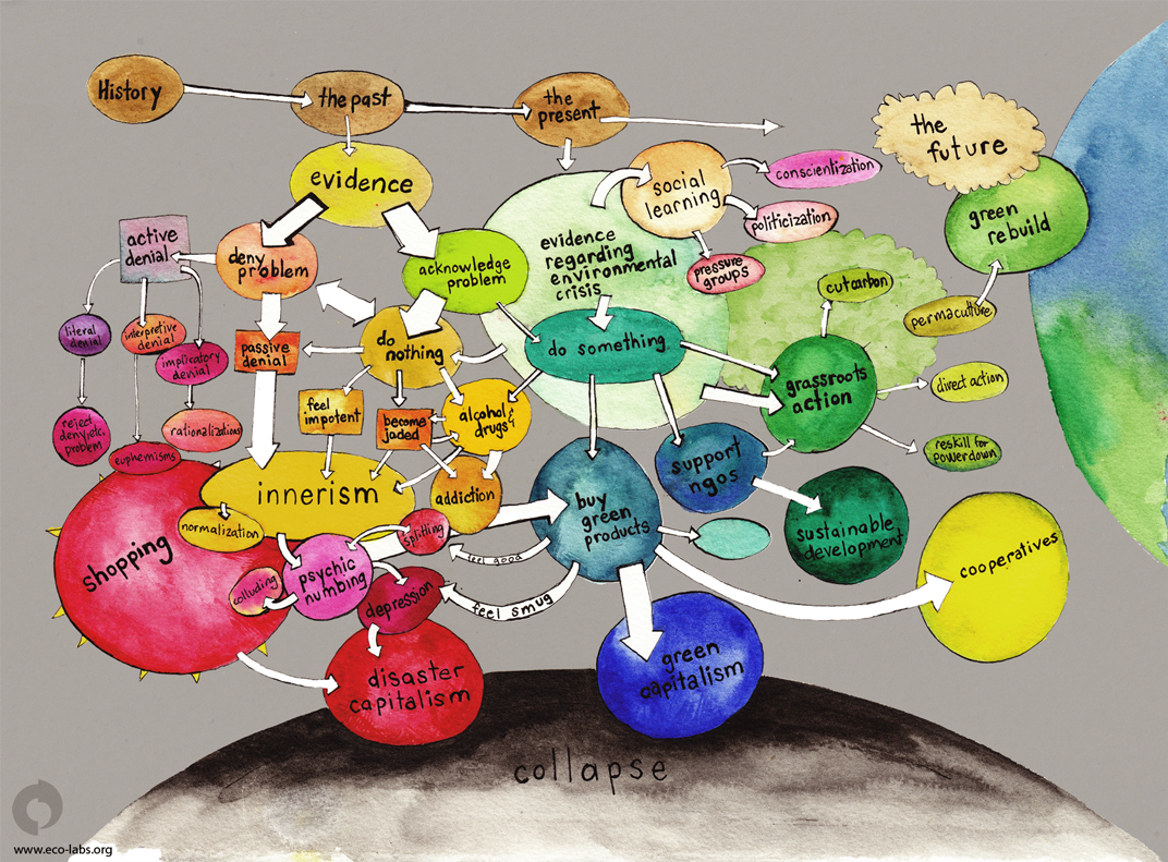 A mind map of the environmental crisis