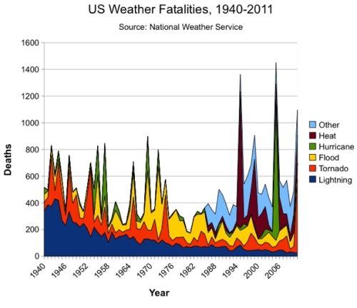 weatherfatalities1 copy