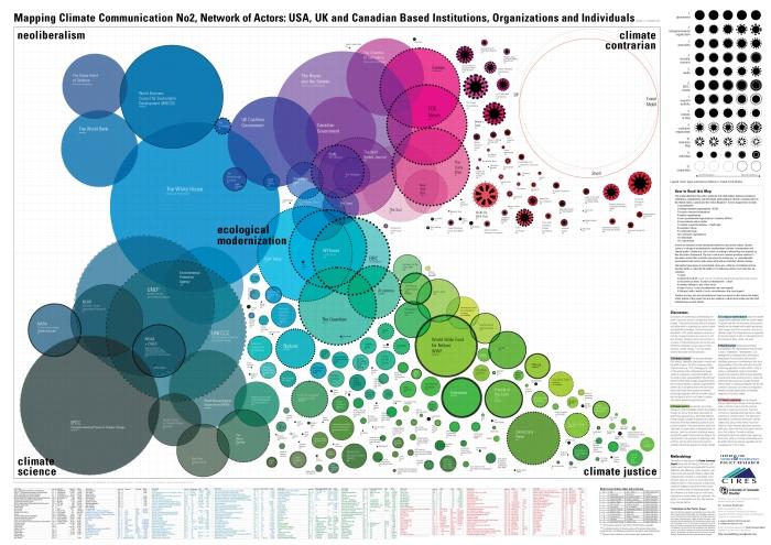 Network of Actors