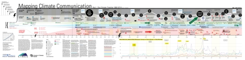 Mapping-Climate-Communication.-TIMELINE-15-OCT2014-web-sm