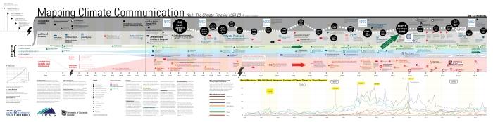 Climate Timeline