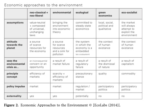 economic approaches to the environment